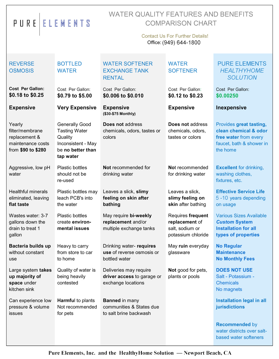 Pure Elements quick glance Water Filter Comparison Chart