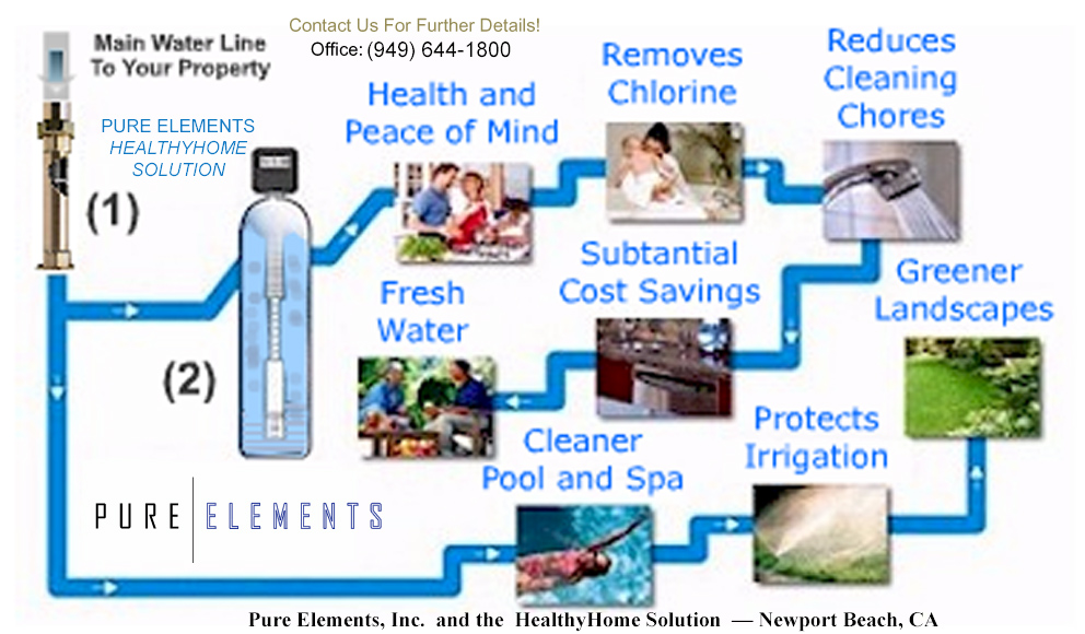 Pure Elements water filtration system diagram