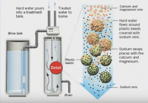 Water Softener Diagram - Hard Water Solution with Drawbacks