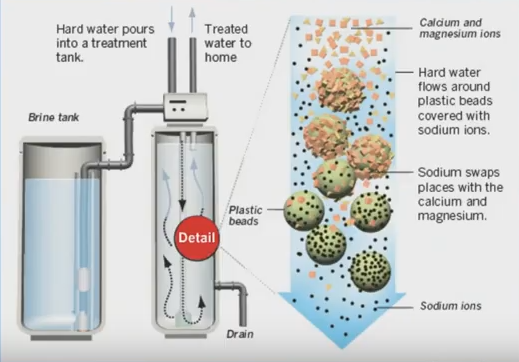 Problems Caused By Hard Water In Orange County Ca Cities